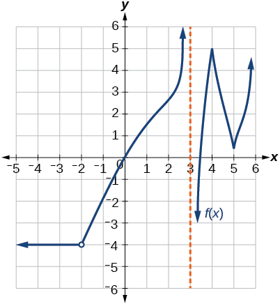 Graph of a piecewise function with two segments and an asymptote at x = 3. The first segment, which has a removable discontinuity at x = -2, goes from negative infinity to the asymptote, and the final segment goes from the asymptote to positive infinity.