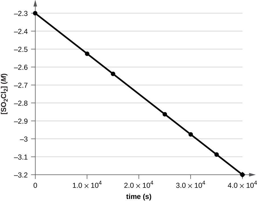 "A graph is shown with the label ""Time ( s )"" on the x-axis and ""l n [ S O subscript 2 C l subscript 2 ] M"" on the y-axis. The x-axis begins at 0 and extends to 4.00 times 10 superscript 4 with markings every 1.00 times 10 superscript 4. The y-axis shows markings extending from negative 3.5 to negative 2.5. A decreasing linear trend line is drawn through seven points at the approximate coordinates: (0, negative 2.3), (0.5 times 10 superscript 4, negative 2.4), (1.0 times 10 superscript 4, negative 2.5), (1.5 times 10 superscript 4, negative 2.6), (2.0 times 10 superscript 4, negative 2.9), (2.5 times 10 superscript 4, negative 3.0), and (3.0 times 10 superscript 4, negative 3.2)."