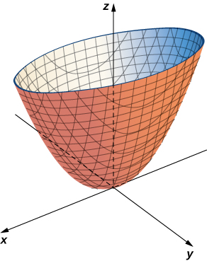 This figure is the image of a surface. It is in the 3-dimensional coordinate system on top of the origin. A cross section of this surface parallel to the x y plane would be an ellipse.