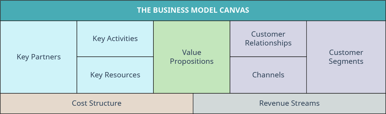 Building blocks of the Business Model Canvas, which include Key Partners, Key Activities, Value Propositions, Customer Relationships, Customer Segments, Key Resources, Channels, Cost Structure, and Revenue Streams.