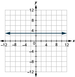 The figure shows a straight horizontal line drawn on the x y-coordinate plane. The x-axis of the plane runs from negative 12 to 12. The y-axis of the plane runs from negative 12 to 12. The straight line goes through the points (negative 4, 3), (0, 3), (4, 3), and all other points with second coordinate 3. The line has arrows on both ends pointing to the outside of the figure.