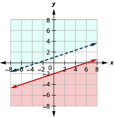 The figure shows the graph of the inequalities x minus three times y greater than or equal to six and y greater than one third of x plus one. Two non intersecting lines, one in blue and the other in red, are shown.