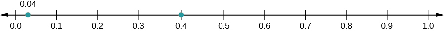 A number line is shown with 0.0, 0.1, 0.2, 0.3, 0.4, 0.5, 0.6, 0.7, 0.8, 0.9, and 1.0 labeled. There is a red dot at 0.4.