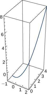 This figure is the graph of a curve in 3 dimensions. The curve is inside of a box. The box represents an octant. The curve begins at the bottom of the box to the left and curves upward to the top right corner.