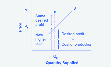 The graph represents the directions for step 3. An increase in production cost will raise the price a firm wishes to charge (to P sub 1) for a given quantity of output (Q sub 0).