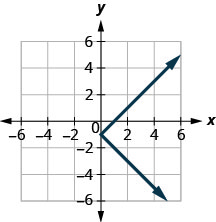 This figure shows a line from (6, 5) down to (0, negative 1) and then down from there to (5, negative 6).