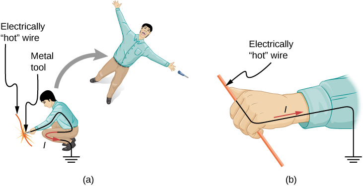Part a shows a person thrown back after touching an electrically hot wire. Part b shows the hand of the person touching the electrically hot wire.