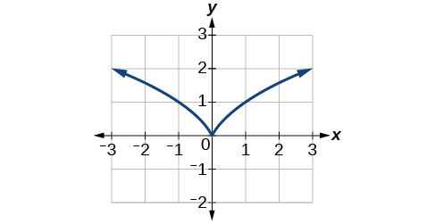 Graph of f(x) = x^(2/3) with a viewing window of [-3, 3] by [-2, 3].