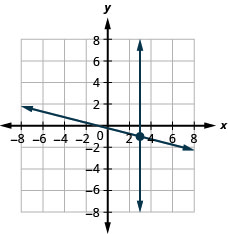 The figure shows the graph of equations x plus four times y equal to minus one and x equal to three. Two intersecting lines are shown.
