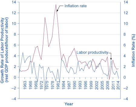 Graph shows the trends in the inflation rate and U.S. labor productivity from the year 1961 to 2014. In 1961, the graph starts out at 1.5 for inflation rate, remains steadily around that rate until 1966 when it increases to 3. It jumps to 11.4 in 1974, and ends up at 1.6 in 2014. In 1961, the graph starts out at 0.8 for labor productivity, jumps to close to 4.5 in 1962, goes up and down, and ends up at 0 in 2014.