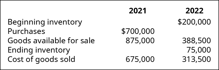 Chart showing calculation of Cost of Goods Sold for 2021 and 2022 respectively: Beginning Inventory, Purchases, Goods Available for Sale, Ending Inventory, Cost of Goods Sold; 2021 ? , 700,000, 875,000, ?, 675,000; 2022 $200,000, ?, 388,500, 75,000, 313,500.
