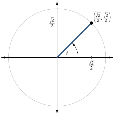 Graph of a quarter circle with angles of 0, 30, 45, 60, and 90 degrees inscribed. Equivalence of angles in radians shown. Points along circle are marked.
