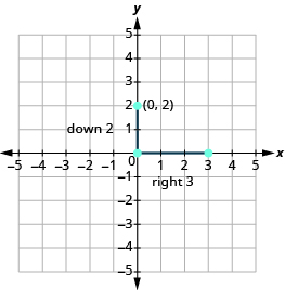 "The graph shows the x y-coordinate plane. Both axes run from -5 to 5. A vertical line segment connects points at ""ordered pair 0, 2"" and ""ordered pair 0, 0"" and is labeled ""down 2"". A horizontal line segment connects ""ordered pair 0, 0"" and ""ordered pair 0, 3"" and is labeled ""right 3""."