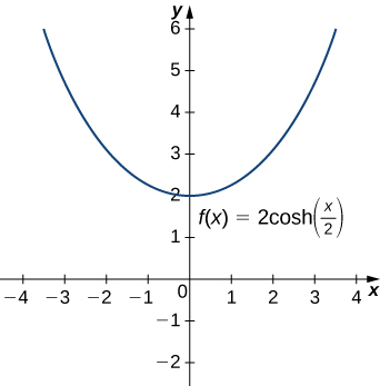 This figure is a graph. It is of the function f(x)=2cosh(x/2). The curve decreases in the second quadrant to the y-axis. It intersects the y-axis at y=2. Then the curve becomes increasing.