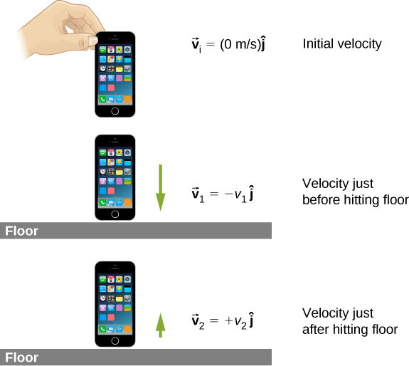 A phone is illustrated at three times. The top figure shows the phone well above the floor and with initial velocity v sub i = 0 meters per second. The middle figure shows the phone close to the floor and with large downward velocity v sub 1. We are told that v sub 1 vector equals minus v sub 1 j hat and that this is the velocity just before hitting the floor. The bottom figure shows the phone close to the floor and with small upward velocity v sub 2. We are told that v sub 2 vector equals plus v sub 2 j hat and that this is the velocity just after hitting the floor.