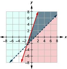 The figure shows the graph of inequalities y less than three times x plus one and y greater than or equal to minus x minus two. Two intersecting lines, one in red and the other in blue, are shown. An area is shown in grey.