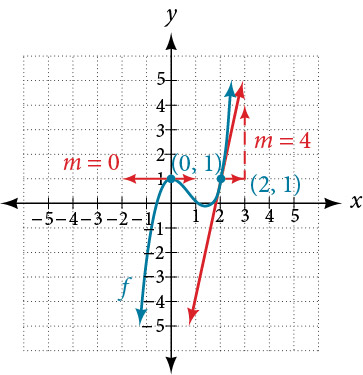 Graph of the previous function with tangent lines at the two points (0, 1) and (2, 1). The graph demonstrates the slopes of the tangent lines. The slope of the tangent line at x = 0 is 0, and the slope of the tangent line at x = 2 is 4.
