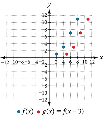 Graph of the points from the previous table for f(x) and g(x)=f(x-3).