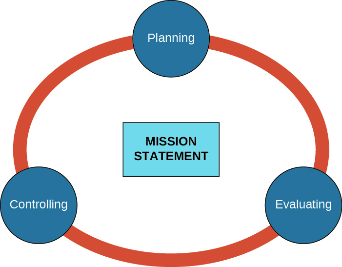 This image shows a center circle labeled Mission Statement. Three smaller, connected circles are shown around the outside of the center circle. Clockwise from the top, they are labeled Planning, Evaluating, and Controlling.