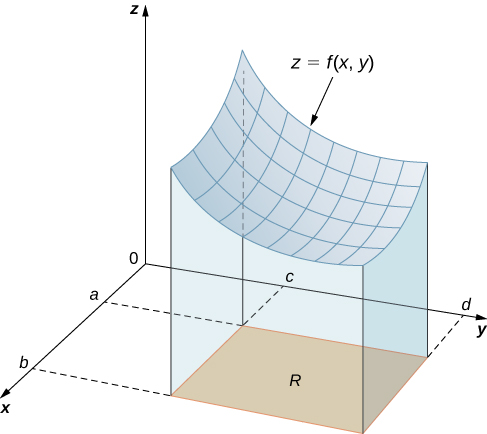 In xyz space, there is a surface z = f(x, y). On the x axis, the lines denoting a and b are drawn; on the y axis the lines for c and d are drawn. When the surface is projected onto the xy plane, it forms a rectangle with corners (a, c), (a, d), (b, c), and (b, d).