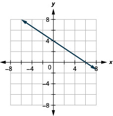 The figure shows a straight line drawn on the x y-coordinate plane. The x-axis of the plane runs from negative 7 to 7. The y-axis of the plane runs from negative 7 to 7. The straight line goes through the points (negative 3, 6), (0, 4), (3, 2), and (6, 0).