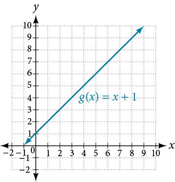 Graph of an increasing function where g(x) = x+1