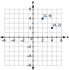 This answer graph shows the x y-coordinate plane. The x and y-axis each run from -6 to 6. There are two labeled points: the first is ordered pair (2, 4), and the second is (4, 2)