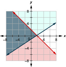 This figure shows a graph on an x y-coordinate plane of x + y is less than or equal to 2 and y is greater than or equal to (2/3)x – 1. The area to the left of each line is shaded different colors with the overlapping area also shaded a different color.