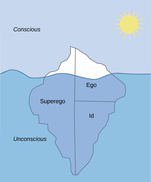 """The mind's conscious and unconscious states are illustrated as an iceberg floating in water. Beneath the water's surface in the """"unconscious"""" area are the id, ego, and superego. The area above the water's surface is labeled """"conscious."""" Most of the iceberg's mass is contained underwater."""