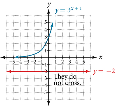 Graph of 3^(x+1)=-2 and y=-2. The graph notes that they do not cross.