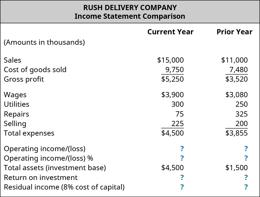 Rush Delivery Company, Income Statement Comparison for the current year and prior year, respectively (amounts in thousands): Sales, $15,000, $11,000; Cost of goods sold, $9,750, $7,480; Gross profit, $5,250, $3,520; Expenses: Wages, $3,900, $3,080; Utilities, $300, $250; Repairs, $75, $325; Selling, $225, $200; Total expenses, $4,500, $3,855; Operating income/(loss), $?, $?; Operating income/(loss) %, ?, ?; Total assets (investment base) $4,500, $1,500; Return on investment, $?, $?; Residual income (8% cost of capital) $?, $?.
