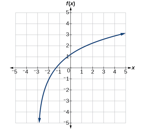 Graph of a logarithmic function with a vertical asymptote at x=-3, has been vertically stretched by 2, and passes through the points (-1, -1).