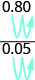 The top line says 0.80 over 0.05. There are blue arrows moving the decimal points over 2 places to the right.