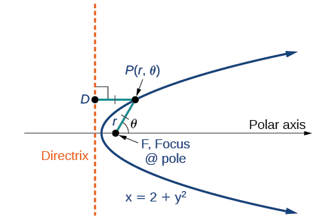 A horizontal parabola, labeled x = 2 + y squared, opening to the right is shown. The Focus is labeled Focus @ pole and is on the horizontal Polar Axis. The vertical Directrix is shown. A point on the upper side of the parabola is labeled P times (r, theta) and two lines of equal length r are drawn from it, one to the Focus and the other to the Directrix and perpendicular to it. The line to the Focus makes an angle theta with the Polar Axis.