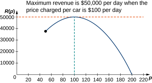 "The function R(p) is graphed. At its maximum there is an intersection of two dashed lines and text that reads ""Maximum revenue is $50,000 per day when the price charged per car is $100 per day."""