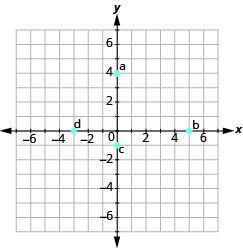 "The graph shows the x y-coordinate plane. The axes run from -7 to 7. ""a"" is plotted at 0, 4, ""b"" at 5, 0, ""c"" at 0,-1, and ""d"" at -3,0."