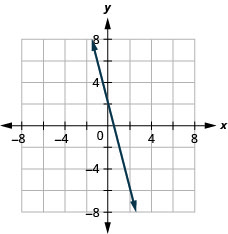 The figure shows a straight line drawn on the x y-coordinate plane. The x-axis of the plane runs from negative 7 to 7. The y-axis of the plane runs from negative 7 to 7. The straight line goes through the points (negative 2, 6), (negative 1, 4), (0, 2), (1, negative 2), and (2, negative 6).