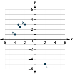 "This image is an answer graph and shows the x y-coordinate plane. The x and y-axis each run from -6 to 6. The point ""ordered pair -4, 1"" is labeled ""a"". The point ""ordered pair -2,  3"" is labeled ""b"". The point ""ordered pair 2, -5"" is labeled ""c"". The point ""ordered pair -3, 5/2"" is labeled ""d""."