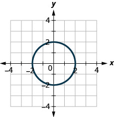 This figure shows a circle of radius 2 with center at the origin.