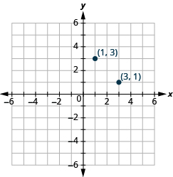 "The graph shows the x y-coordinate plane. The x-axis runs from -6 to 6. The y-axis runs from 6 to -6. The points ""ordered pair 1,3"" and ""ordered pair 3,1"" are plotted."