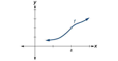Graph of an increasing function with a removable discontinuity at (a, f(a)).