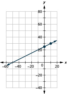 The figure shows a line graphed on the x y-coordinate plane. The x-axis of the plane runs from negative 70 to 30. The y-axis of the plane runs from negative 20 to 40. The points (0, 25) and (10, 30) are plotted on the line.