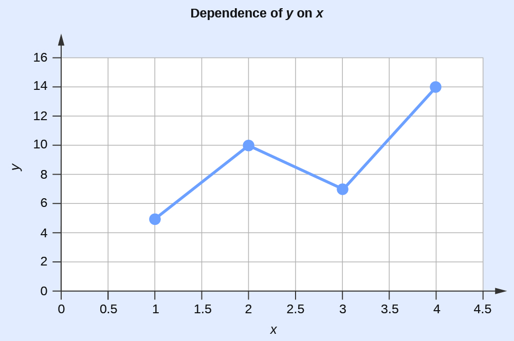"A graph is titled ""Dependency of Y on X."" The x-axis ranges from 0 to 4.5. The y-axis ranges from 0 to 16. Four points are plotted as a line graph; the points are 1 and 5, 2 and 10, 3 and 7, and 4 and 14."