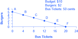The graph shows the budget line as a downward slope representing the opportunity set of burgers and bus tickets.