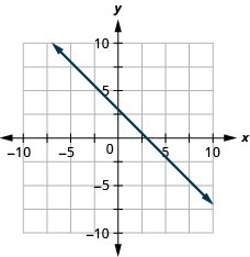 The figure shows a line graphed on the x y-coordinate plane. The x-axis of the plane runs from negative 10 to 10. The y-axis of the plane runs from negative 10 to 10. The line goes through the points (0, 3) and (1, 2).