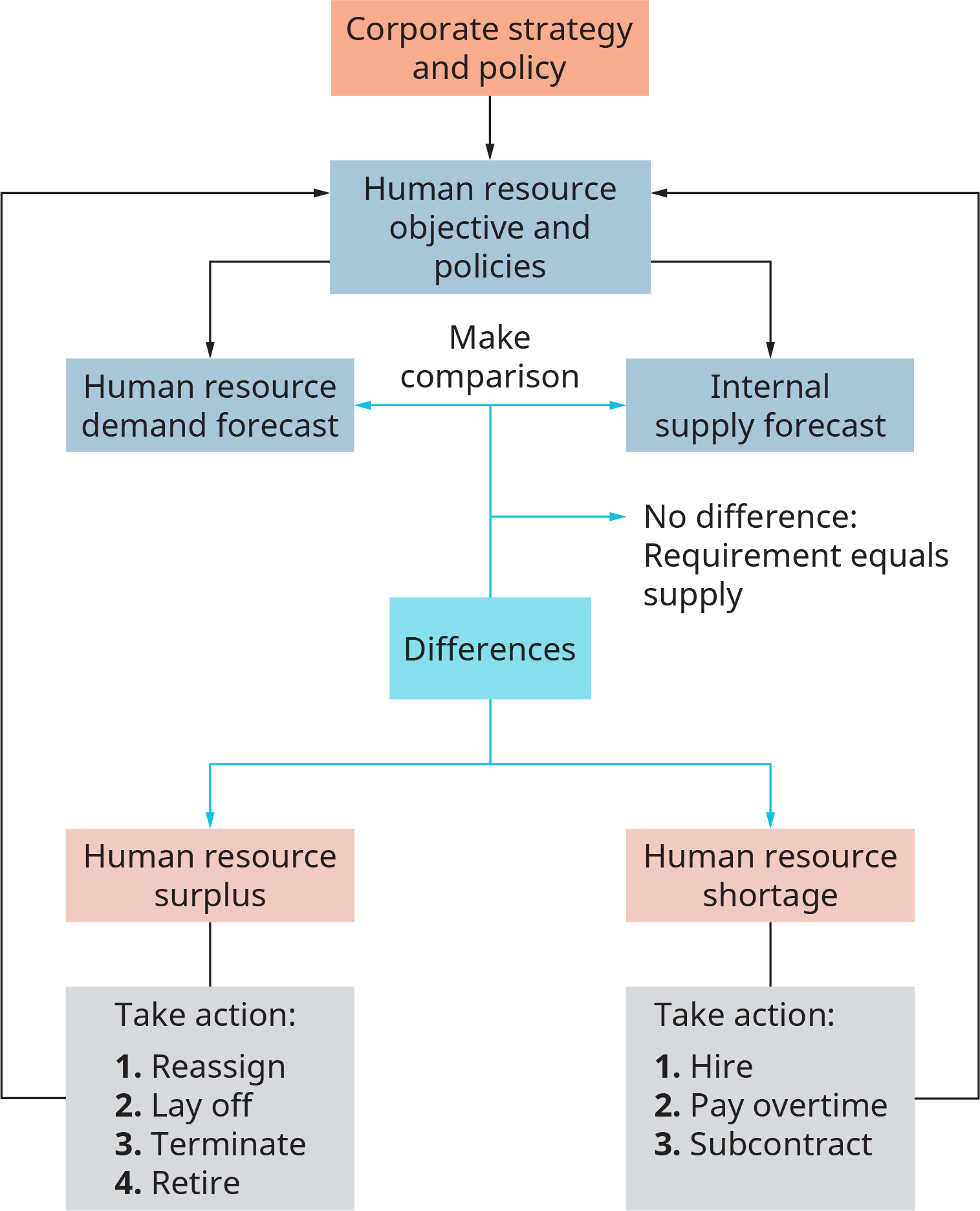 The chart starts with corporate strategy and policy, and flows into human resource objective and policies. This flows into 2 separate boxes, one labeled human resource demand forecast, and the other labeled internal supply forecast. The chart says to make a comparison between these two forecasts. From this comparison, the process flows into a box labeled, differences. A note reads, if no difference, requirement equals supply. From differences, the process flows into two separate boxes, one labeled human resource surplus, and the other labeled human resource shortage. From human resource surplus, the process flows into a box labeled, take action. 1, reassign. 2 lay off. 3 terminate. 4, retire. From human resource shortage, the process flows into a box labeled, take action. 1, hire. 2, pay overtime. 3, subcontract. From the take action boxes, the process flows back up into the human resource objective and policies box.