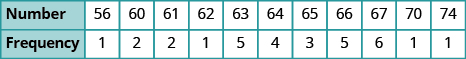 """A table is shown with 2 rows. The first row is labeled """"Number"""" and lists the values: 56, 60, 61, 62, 63, 64, 65, 66, 67, 70, and 74. The second row is labeled """"Frequency"""" and lists the values: 1, 2, 2, 1, 5, 4, 3, 5, 6, 1, and 1."""
