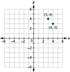 "The graph shows the x y-coordinate plane. The x and y-axis each run from -6 to 6. The point ""ordered pair 3, 4"" is labeled. The point ""ordered pair 4, 3"" is labeled."