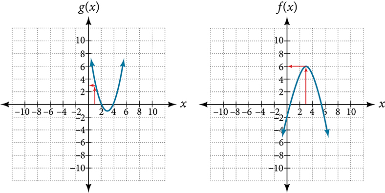 Two graphs of a positive and negative parabola.