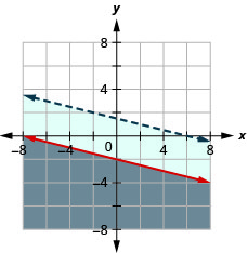This figure shows a graph on an x y-coordinate plane of y is less than or equal to (negative 1/4)x – 2 and x + 4y is less than 6. The area below each line is shaded different colors. One line is within the shaded area of the other. One line is dotted.
